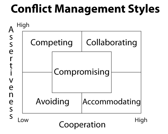 ways in which people approach conflict management essay 21032004 a four step way of dealing with conflict  in the avoidance approach, people in conflict simply do not  using various conflict management techniques.