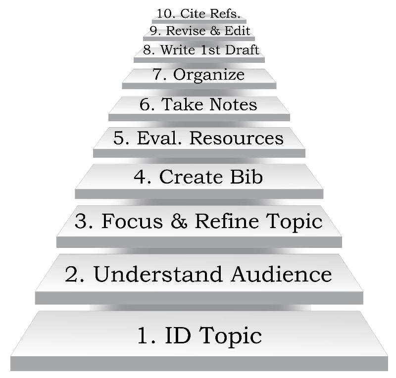 steps in writting a research paper 7 steps to writing a great research paper by cathy keller brown as you begin taking more upper-level courses, you may be distressed to find that your grades hinge on one assignment—a major research paper you may not have written anything longer than a few pages for years—or maybe even decades—so the.